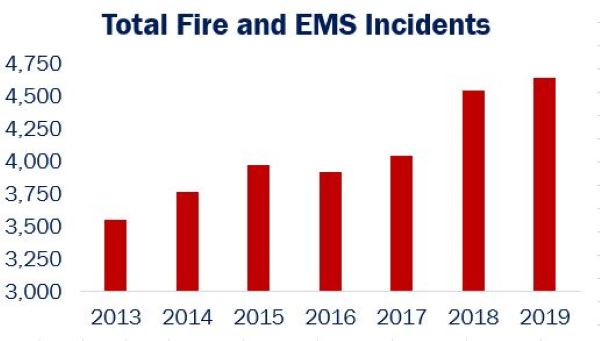 Chart showing number of incidents